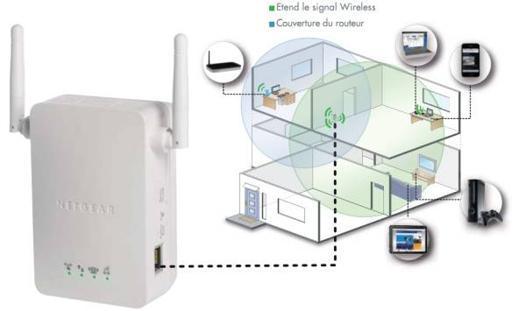 amplificateur wifi freebox