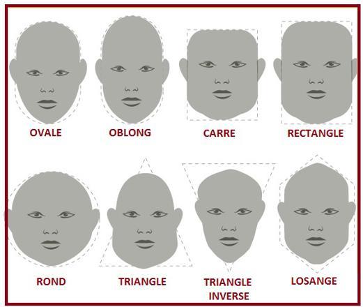 barbe forme visage