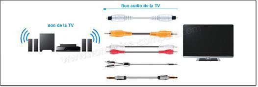 cable optique home cinema