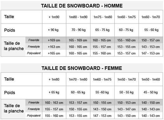 choisir sa taille de snowboard