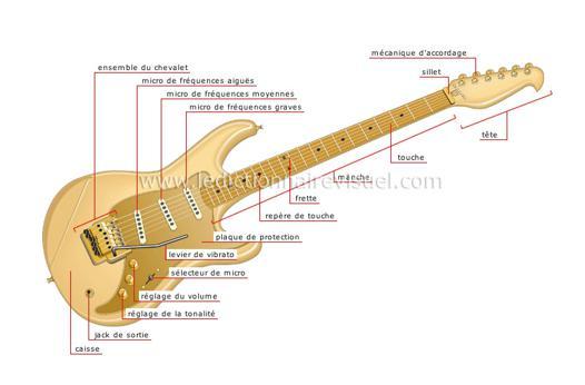 corde guitare electrique