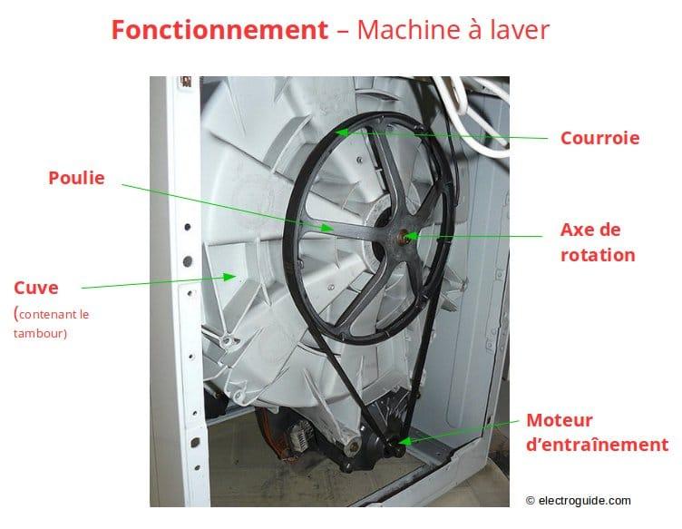 courroie machine a laver