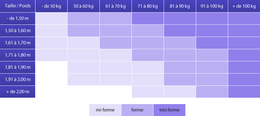 densité matelas kg m3