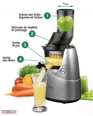 extracteur de jus de légumes manuel