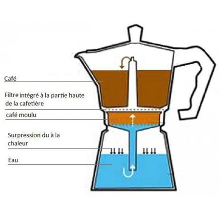 fonctionnement cafetière italienne