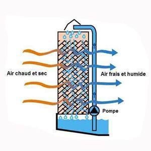 fonctionnement rafraichisseur d air