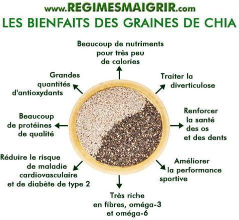 graines de chia calories