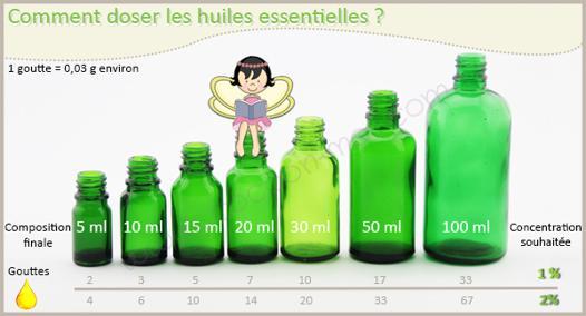 huile essentielle goutte ml