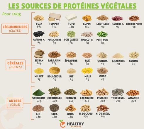 liste de protéines végétales