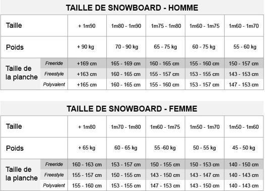 quelle taille de snowboard choisir