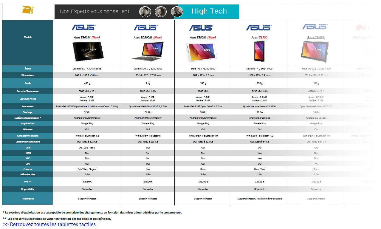 tablette comparatif