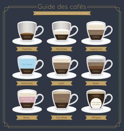 type de café