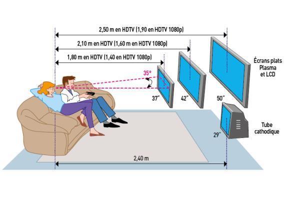a quelle hauteur fixer une tv
