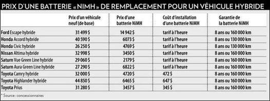 batterie de voiture prix