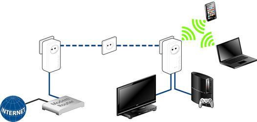 boitier cpl wifi
