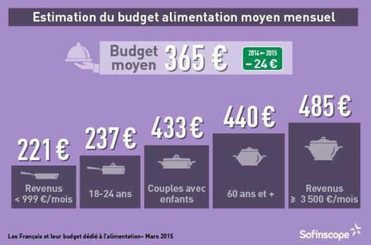 budget courses pour 4
