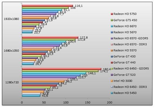 carte graphique intel hd ou nvidia