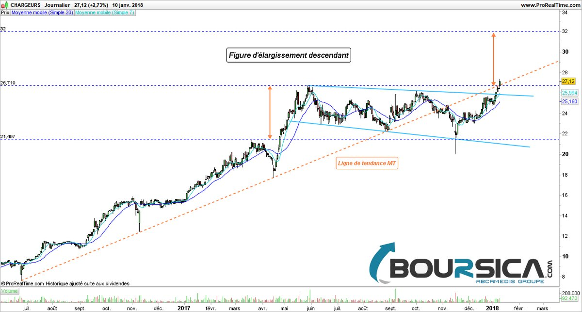 chargeurs bourse