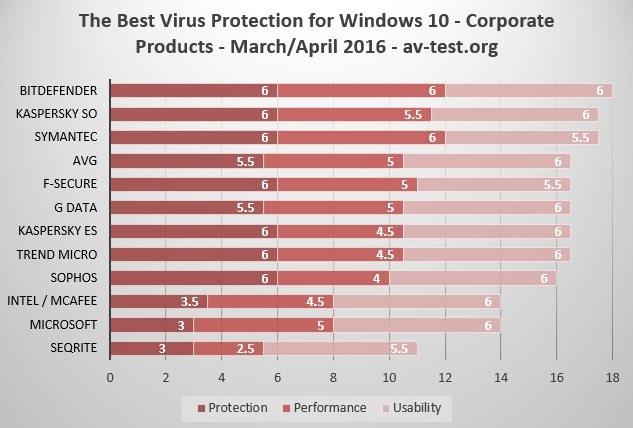 classement antivirus