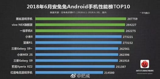 classement meilleurs smartphones