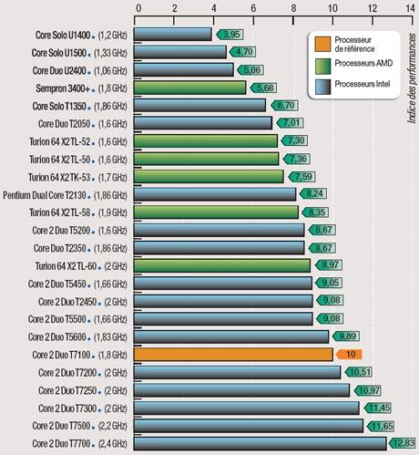 classement processeur portable