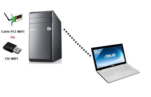 clé wifi ordinateur fixe