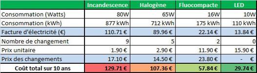 comparaison ampoule led et halogene