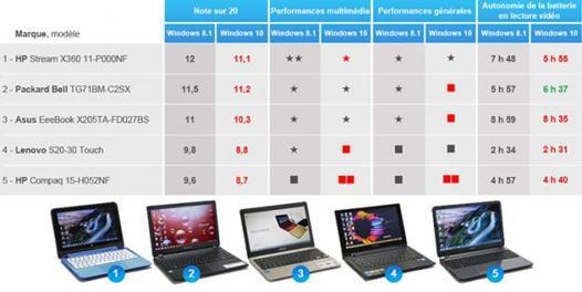 comparateur d ordinateur portable