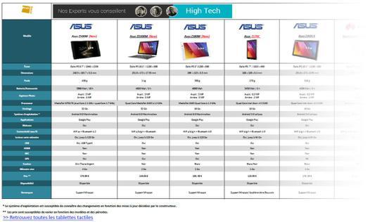 comparateur de tablette