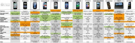 comparatif des smartphones