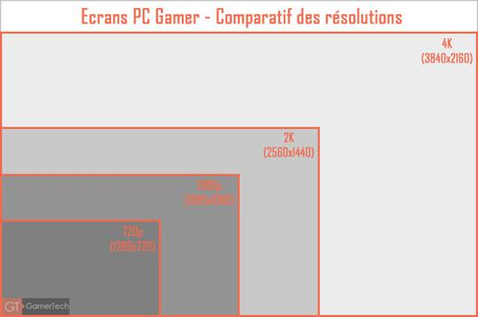 comparatif ecran pc