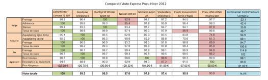 comparatif pneu auto