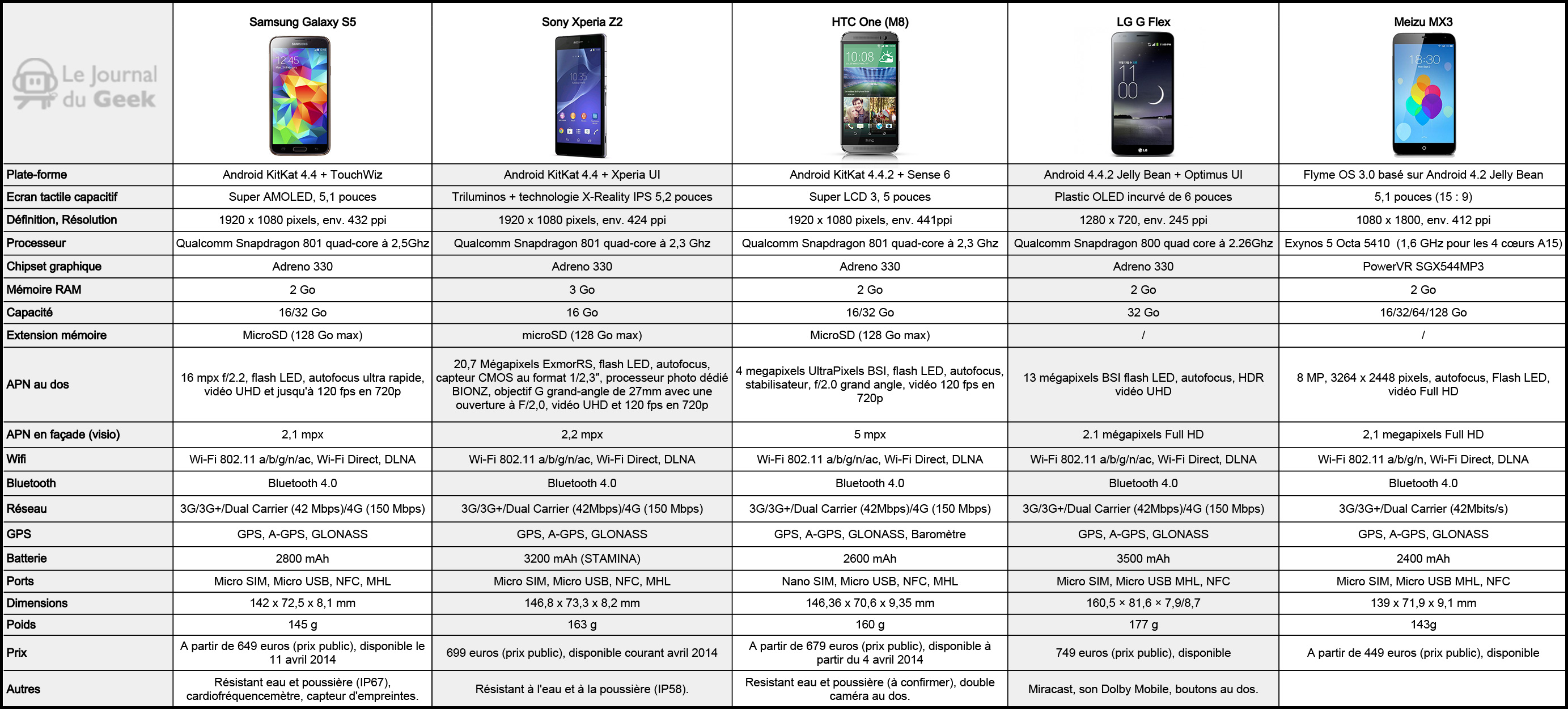 comparatif smartphone android