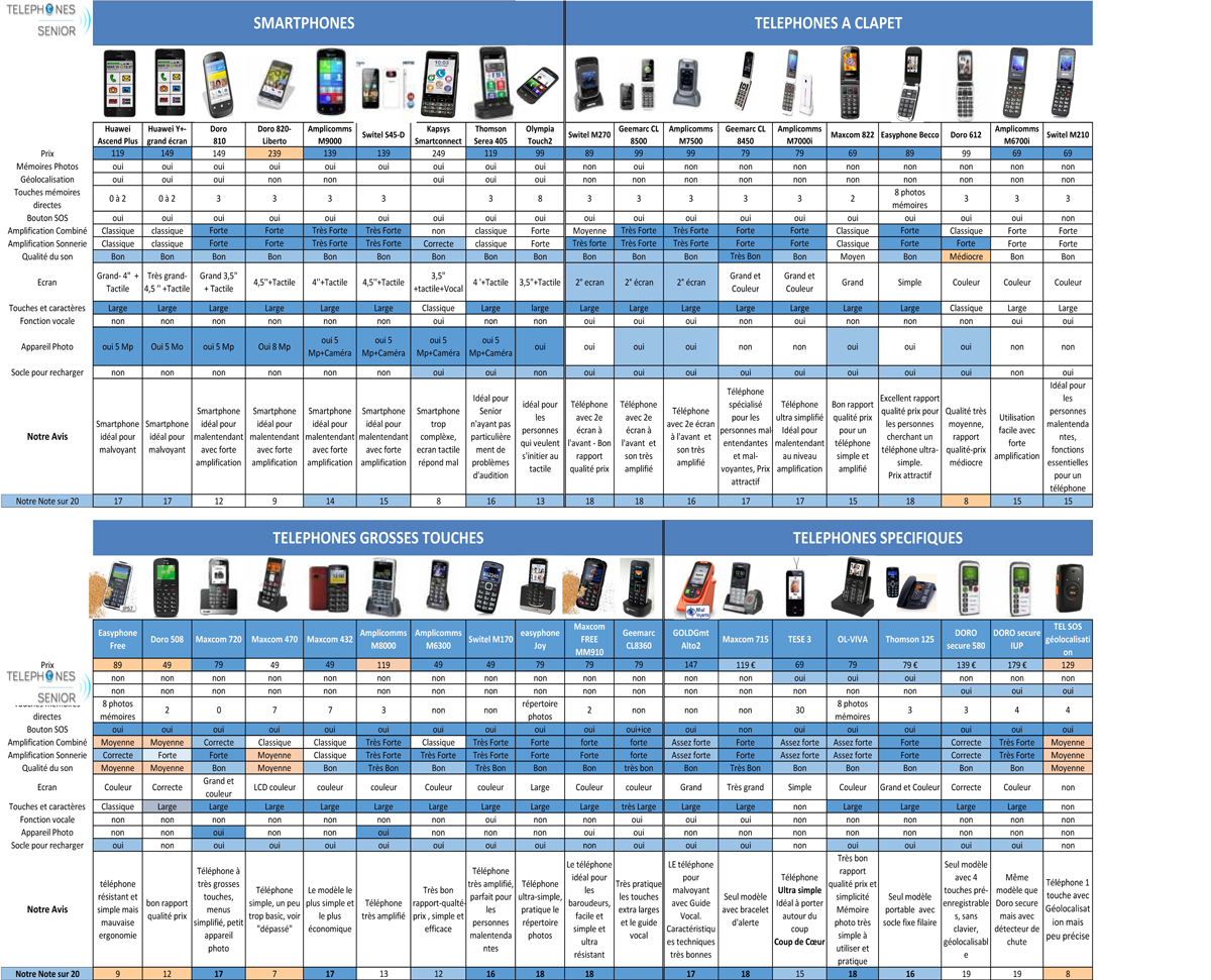 comparatif telephone