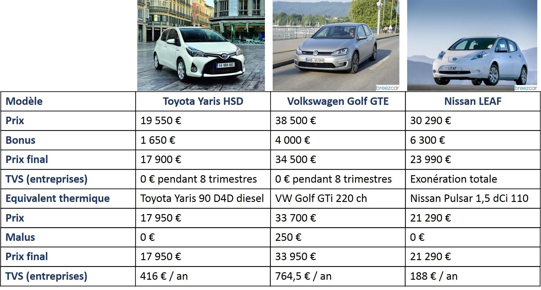 comparatif vehicule