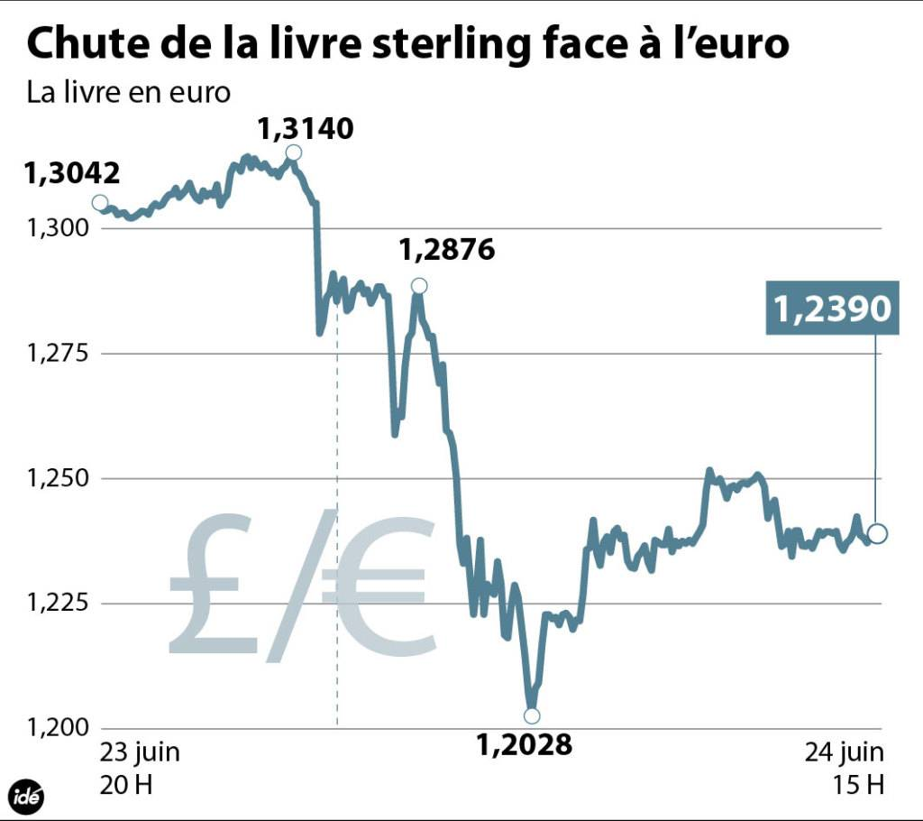 livre sterling cours