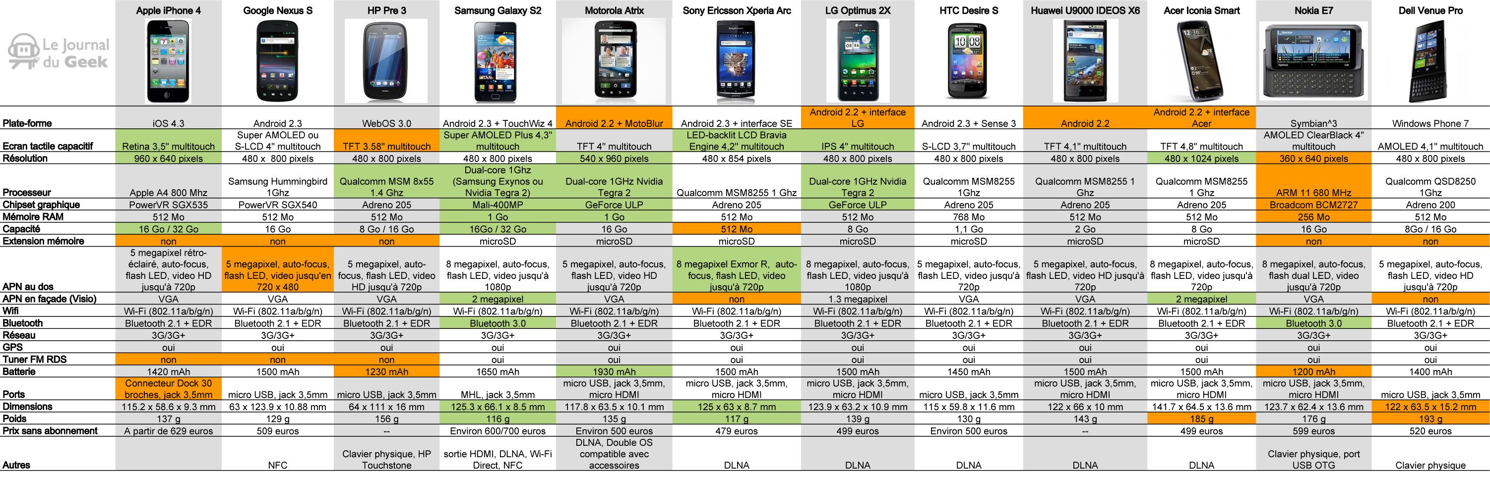 smartphone comparatif